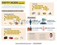 Fatty acids chemical formulations
